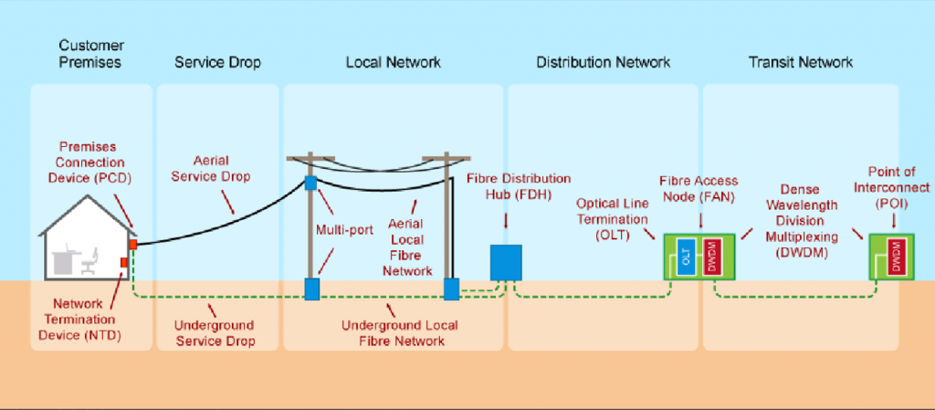 Diagram representing the connection path of Fibre to the Premises (FTTP) between the Customer Premises and the Point of Interconnect (POI)